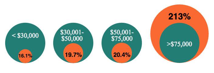 CAP estimates loss cost employee chart