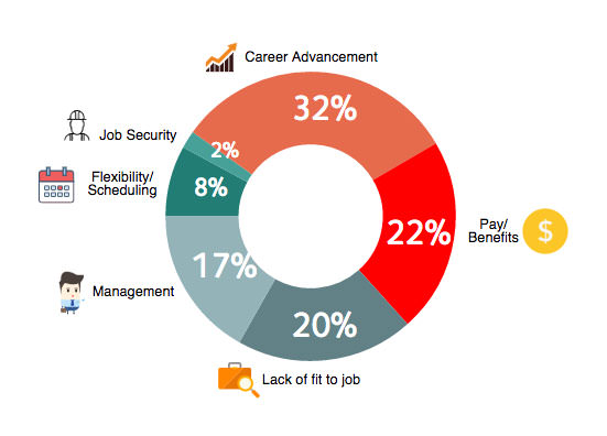 what motivates employees pie chart